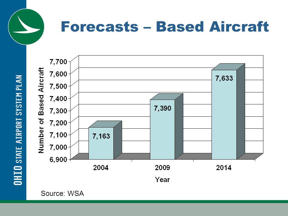 Forecasts – Based Aircraft Source: WSA