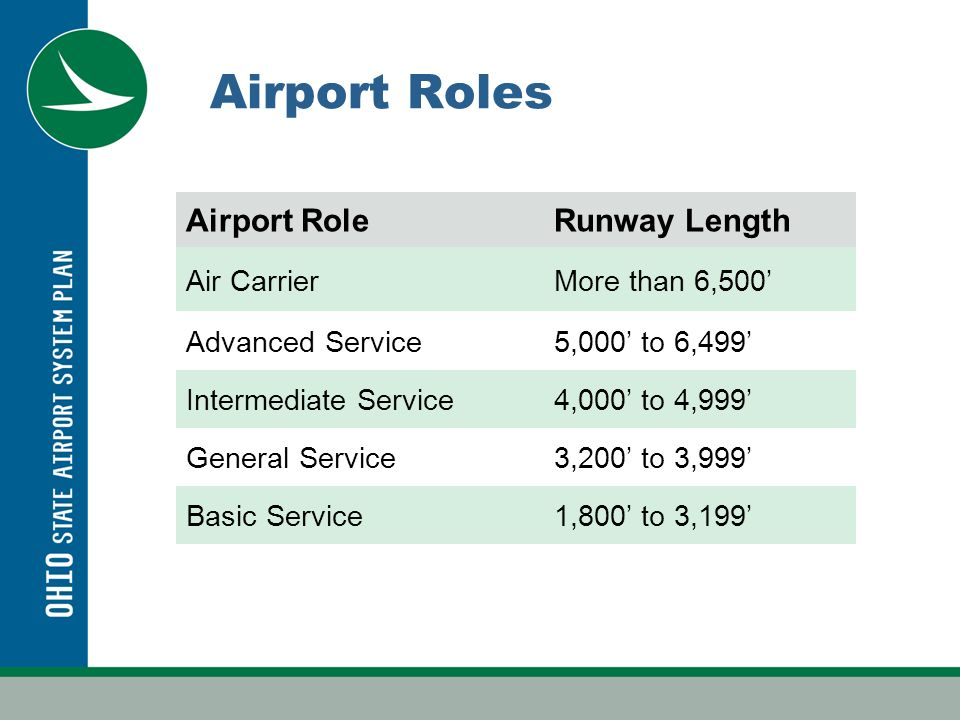 Airport Roles Airport RoleRunway Length Air CarrierMore than 6,500 Advanced Service5,000 to 6,499 Intermediate Service4,000 to 4,999 General Service3,200 to 3,999 Basic Service1,800 to 3,199