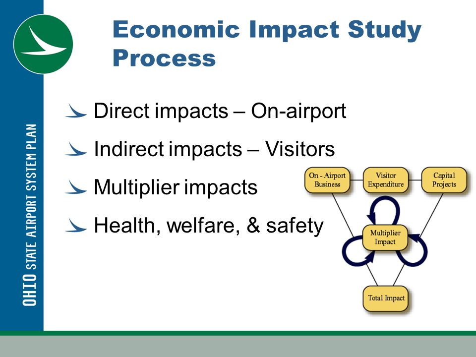 Economic Impact Study Process Direct impacts – On-airport Indirect impacts – Visitors Multiplier impacts Health, welfare, & safety