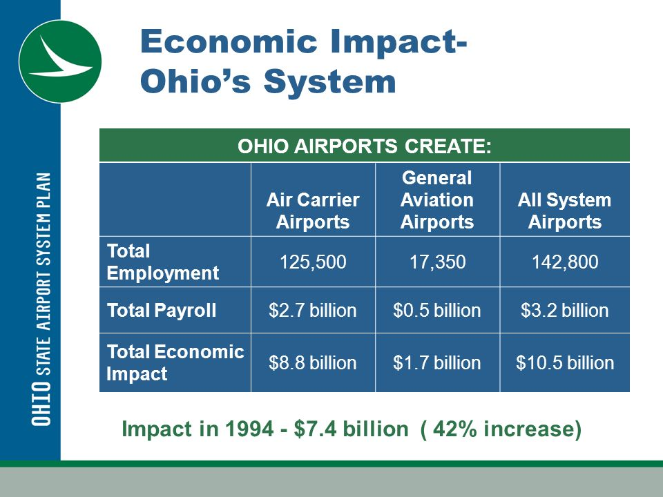 OHIO AIRPORTS CREATE: Economic Impact- Ohios System Air Carrier Airports General Aviation Airports All System Airports Total Employment 125,50017,350142,800 Total Payroll$2.7 billion$0.5 billion$3.2 billion Total Economic Impact $8.8 billion$1.7 billion$10.5 billion Impact in 1994 - $7.4 billion ( 42% increase)