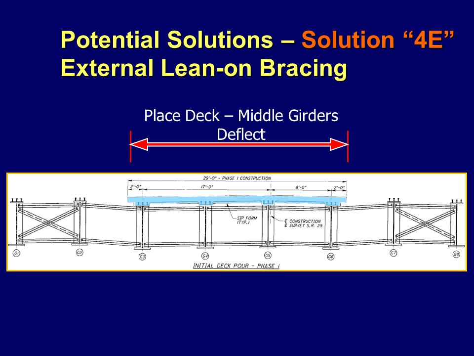 Potential Solutions – Solution 4E External Lean-on Bracing Place Deck – Middle Girders Deflect