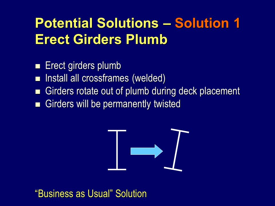 Potential Solutions – Solution 1 Erect Girders Plumb Erect girders plumb Erect girders plumb Install all crossframes (welded) Install all crossframes