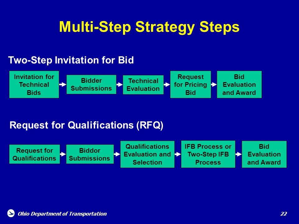 Ohio Department of Transportation 22 Multi-Step Strategy Steps Two-Step Invitation for Bid Bid Evaluation and Award Request for Qualifications (RFQ) R