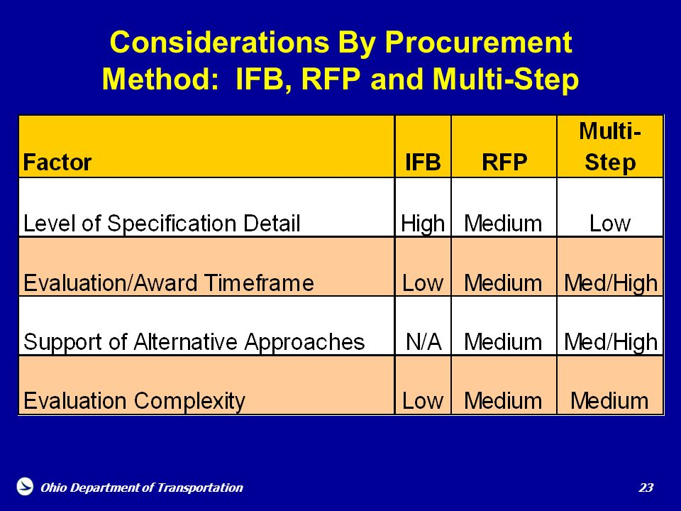 Ohio Department of Transportation 23 Considerations By Procurement Method: IFB, RFP and Multi-Step