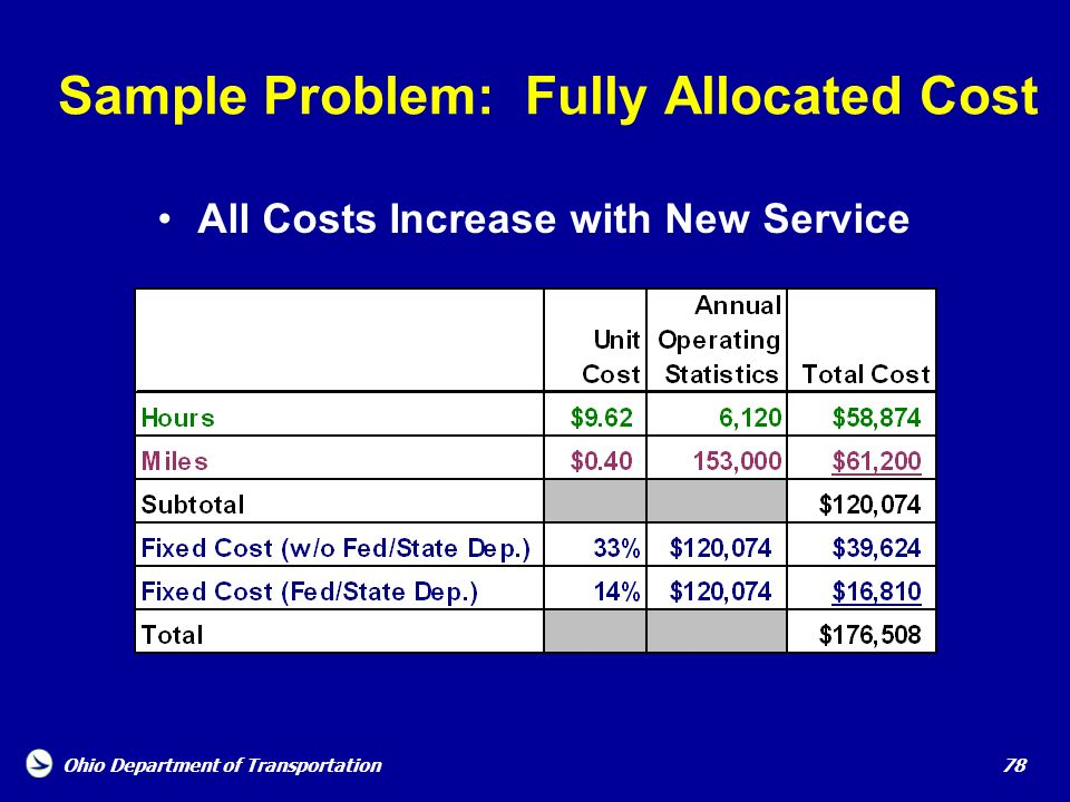 Ohio Department of Transportation 78 Sample Problem: Fully Allocated Cost All Costs Increase with New Service