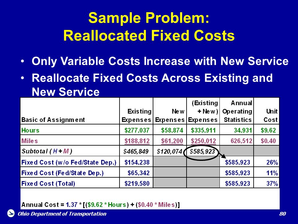 Ohio Department of Transportation 80 Sample Problem: Reallocated Fixed Costs Only Variable Costs Increase with New Service Reallocate Fixed Costs Acro