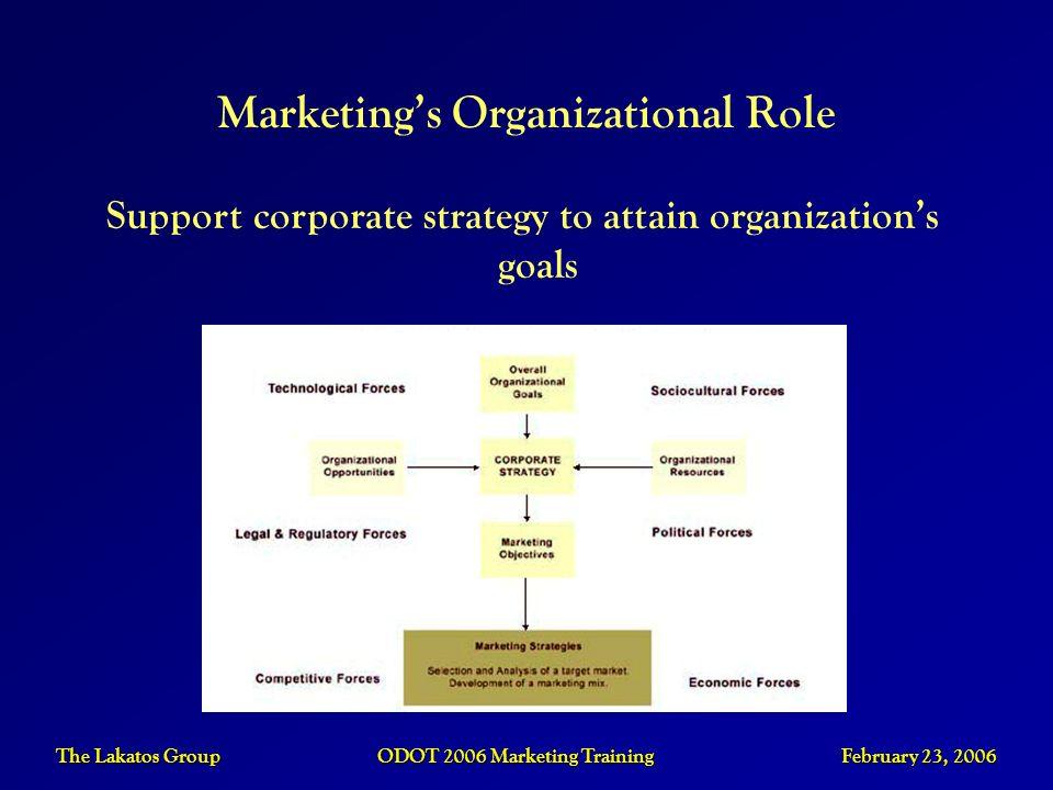 The Lakatos Group ODOT 2006 Marketing Training February 23, 2006 Support corporate strategy to attain organizations goals Marketings Organizational Ro