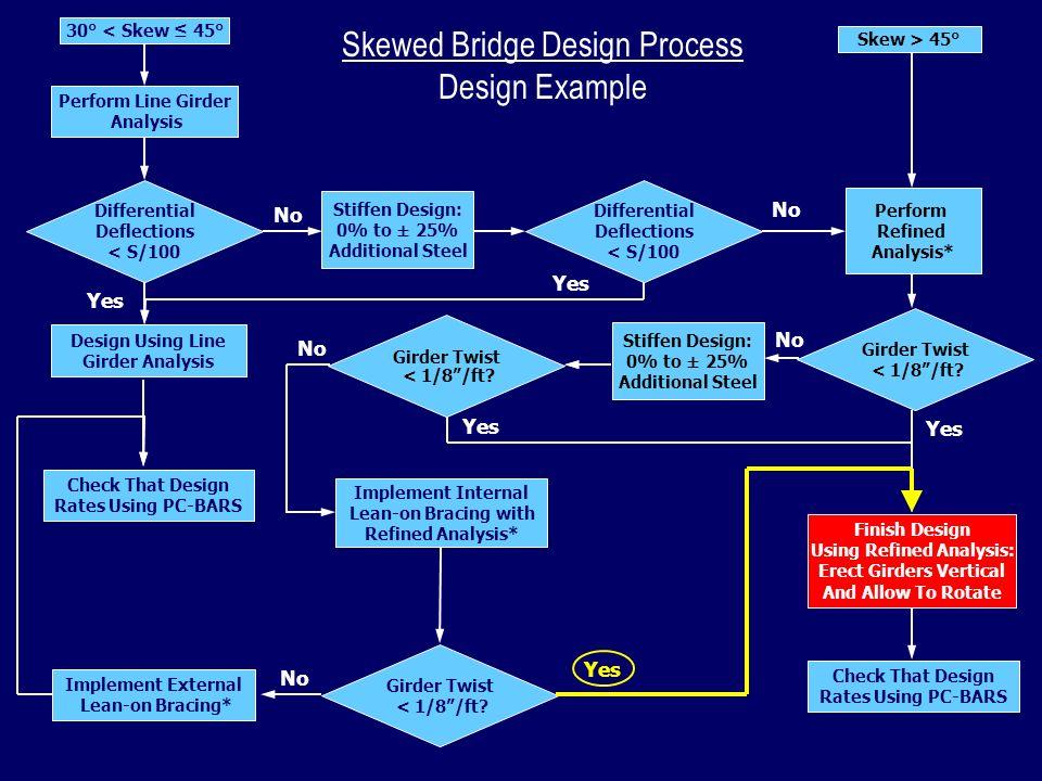 Skewed Bridge Design Process Design Example Check That Design Rates Using PC-BARS Skew > 45° Girder Twist < 1/8/ft? Girder Twist < 1/8/ft? No Girder T