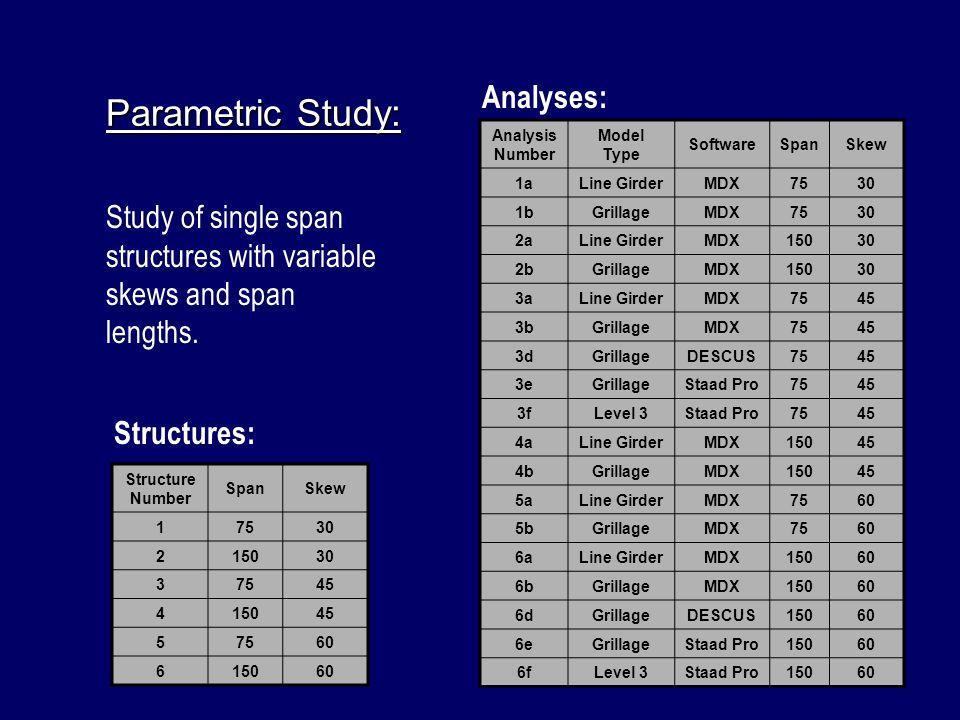 Parametric Study: Analysis Number Model Type SoftwareSpanSkew 1aLine GirderMDX7530 1bGrillageMDX7530 2aLine GirderMDX15030 2bGrillageMDX15030 3aLine G