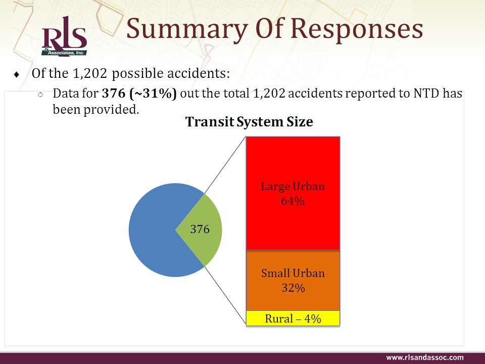 Summary Of Responses Of the 1,202 possible accidents: Data for 376 (~31%) out the total 1,202 accidents reported to NTD has been provided. Small Urban