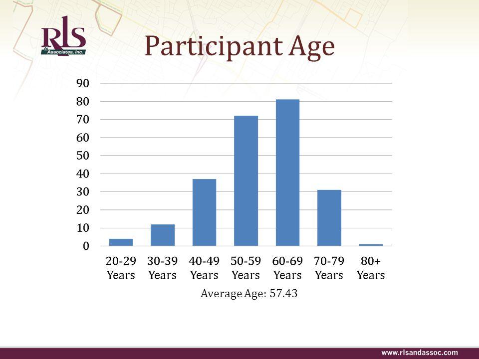 Average Age: 57.43 Participant Age
