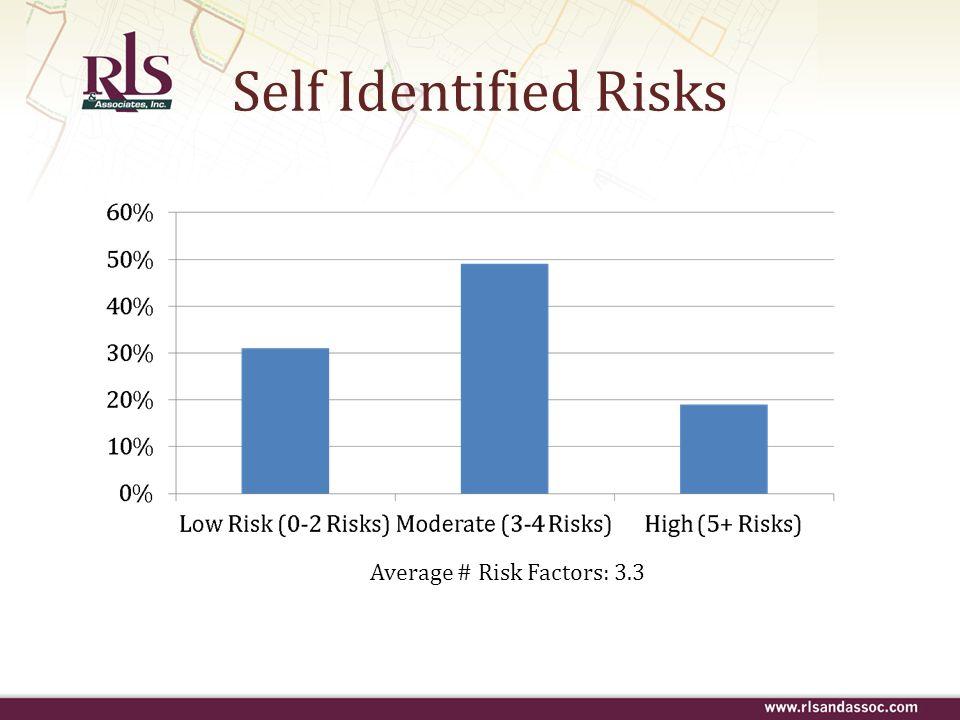 Average # Risk Factors: 3.3 Self Identified Risks
