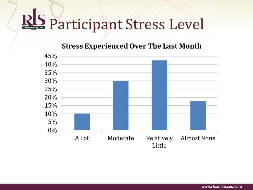 Participant Stress Level