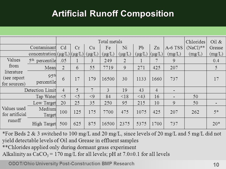 10 ODOT/Ohio University Post-Construction BMP Research Artificial Runoff Composition Total metals A-6 TSS Chlorides (NaCl)** Oil & Grease Contaminant CdCrCuFeNiPbZn concentration (μg/L) (mg/L) Values from literature (see report for sources) 5 th percentile.051324921790.4 Mean2655771992714252075 95 th percentile 61717916500301133166073717 Detection Limit457319434- Tap Water<5 <984<18<4316-50 Values used for artificial runoff Low Target2025352509521510950- Medium Target 100125175770047510754252072625* High Target5006258751650023755375170073720* *For Beds 2 & 3 switched to 100 mg/L and 20 mg/L, since levels of 20 mg/L and 5 mg/L did not yield detectable levels of Oil and Grease in effluent samples **Chlorides applied only during dormant grass experiment Alkalinity as CaCO 3 = 170 mg/L for all levels; pH at 7.0±0.1 for all levels