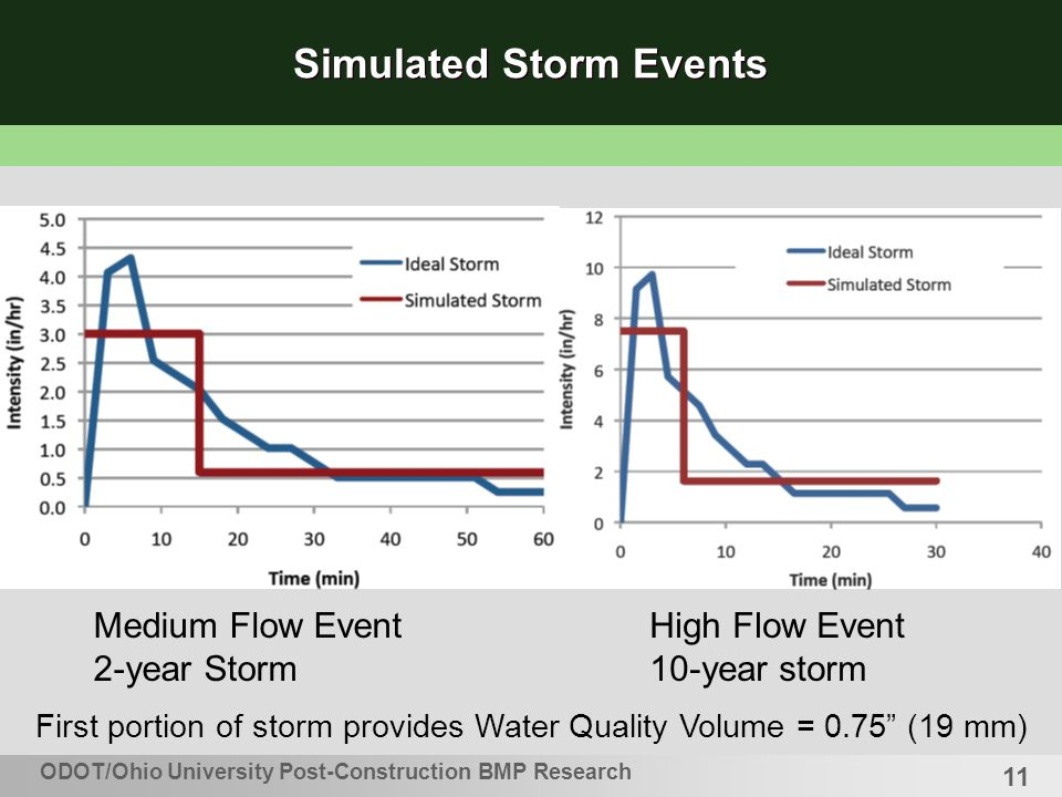 11 ODOT/Ohio University Post-Construction BMP Research Simulated Storm Events Medium Flow Event 2-year Storm High Flow Event 10-year storm First portion of storm provides Water Quality Volume = 0.75 (19 mm)