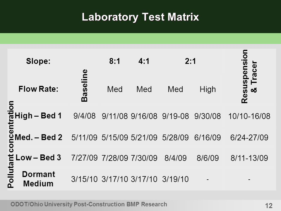 12 Laboratory Test Matrix Slope: Baseline 8:14:1 2:1 Resuspension & Tracer Flow Rate: Med High High – Bed 19/4/08 9/11/089/16/089/19-089/30/0810/10-16/08 Med.