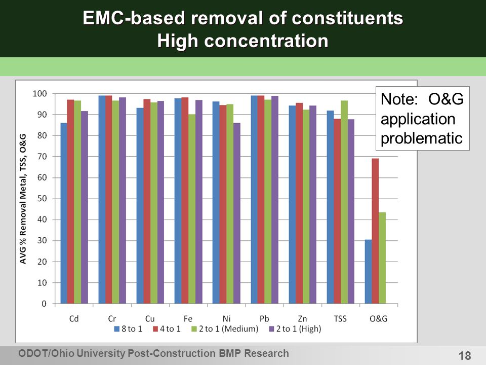 18 EMC-based removal of constituents High concentration Note: O&G application problematic ODOT/Ohio University Post-Construction BMP Research