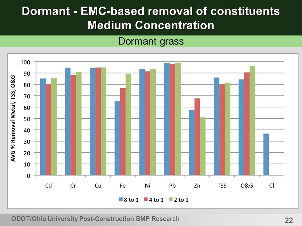 22 Dormant - EMC-based removal of constituents Medium Concentration ODOT/Ohio University Post-Construction BMP Research Dormant grass