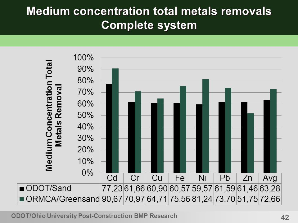 42 Medium concentration total metals removals Complete system ODOT/Ohio University Post-Construction BMP Research
