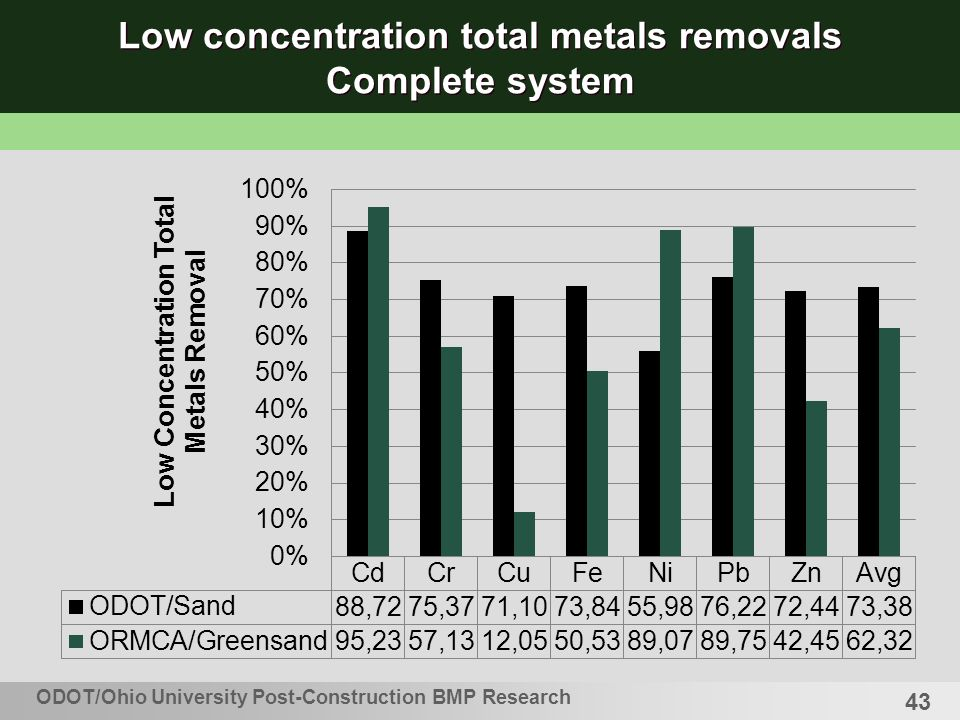 43 Low concentration total metals removals Complete system ODOT/Ohio University Post-Construction BMP Research