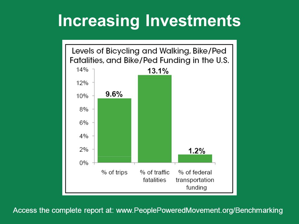 Increasing Investments Access the complete report at:
