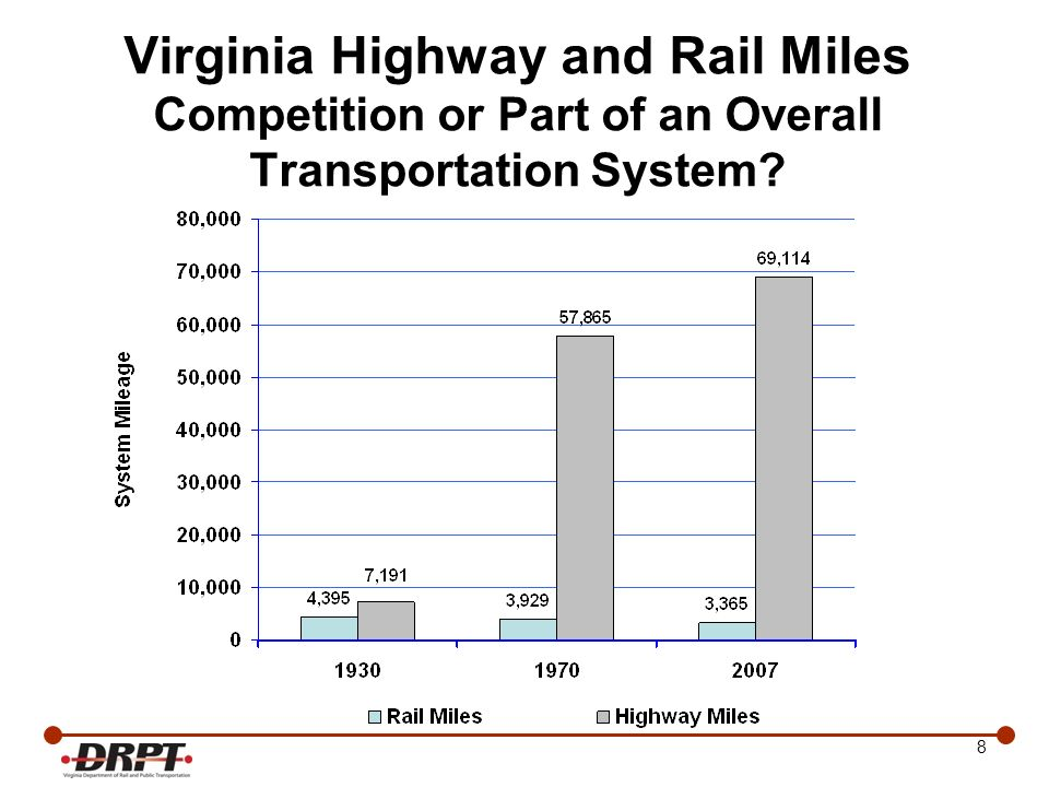 9 Virginia Gets It Virginias Passenger and Freight Rail System is perceived as an integral part of the Commonwealths Transportation System Virginia has some of the most innovative codified rail funding programs in the United States –1987 Rail Industrial Access Fund – HCF funded annually –2005 Rail Enhancement Fund – dedicated funding –2007 Rail Preservation and Development Fund (budget funded since 1992) –2008 Rail Capital Bonds for REF and RPF –2011 Intercity Passenger Rail Operating and Capital Fund (dedicated funding provided 2013) Virginia initiated intercity passenger rail service starts –2009 – Lynchburg –2010 – Richmond –2012 – Norfolk –Within 4 years – Roanoke –Within 10 years – Trains 2 and 3 Norfolk Through the support of the State Legislature and the Administration, DRPT continues to position Virginia to achieve a greater vision on passenger and freight rail development.