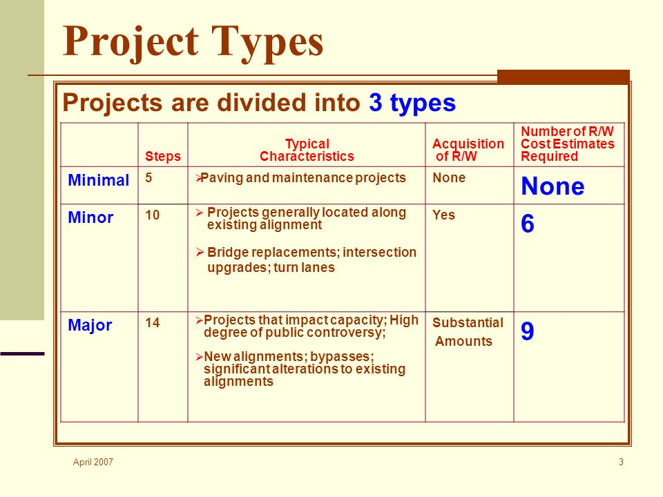 April 2007 3 Project Types Projects are divided into 3 types Steps Typical Characteristics Acquisition of R/W Number of R/W Cost Estimates Required Minimal 5 Paving and maintenance projectsNone Minor 10 Projects generally located along existing alignment Bridge replacements; intersection upgrades; turn lanes Yes 6 Major 14 Projects that impact capacity; High degree of public controversy; New alignments; bypasses; significant alterations to existing alignments Substantial Amounts 9