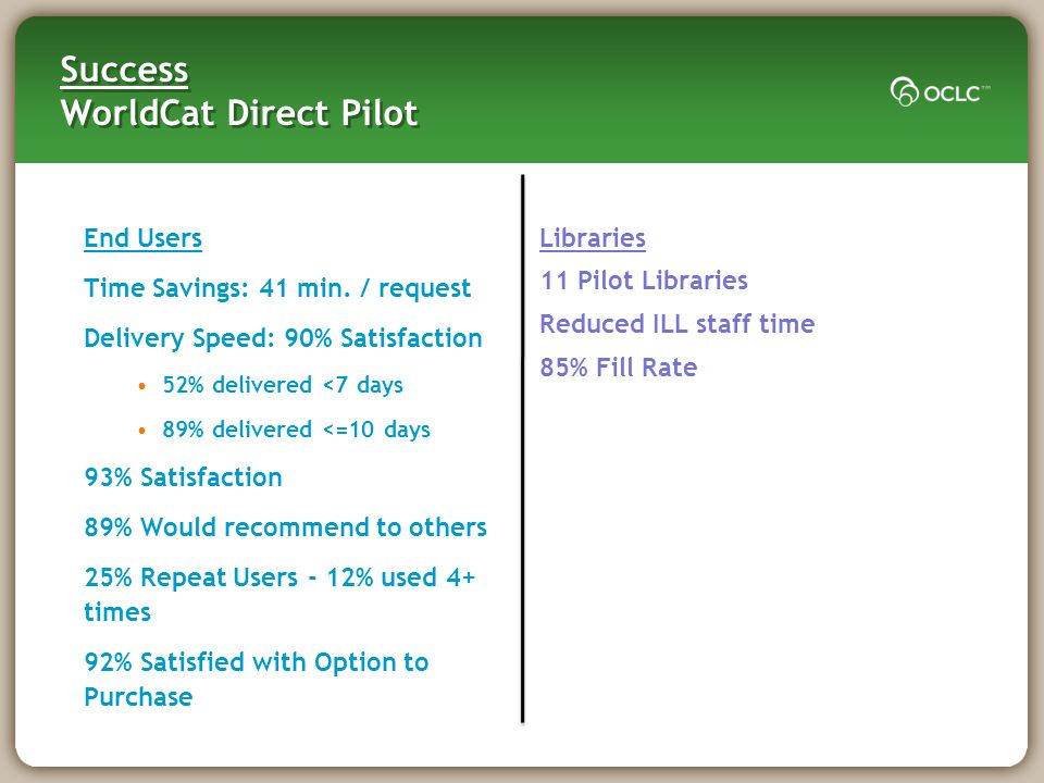 Success WorldCat Direct Pilot End Users Time Savings: 41 min.