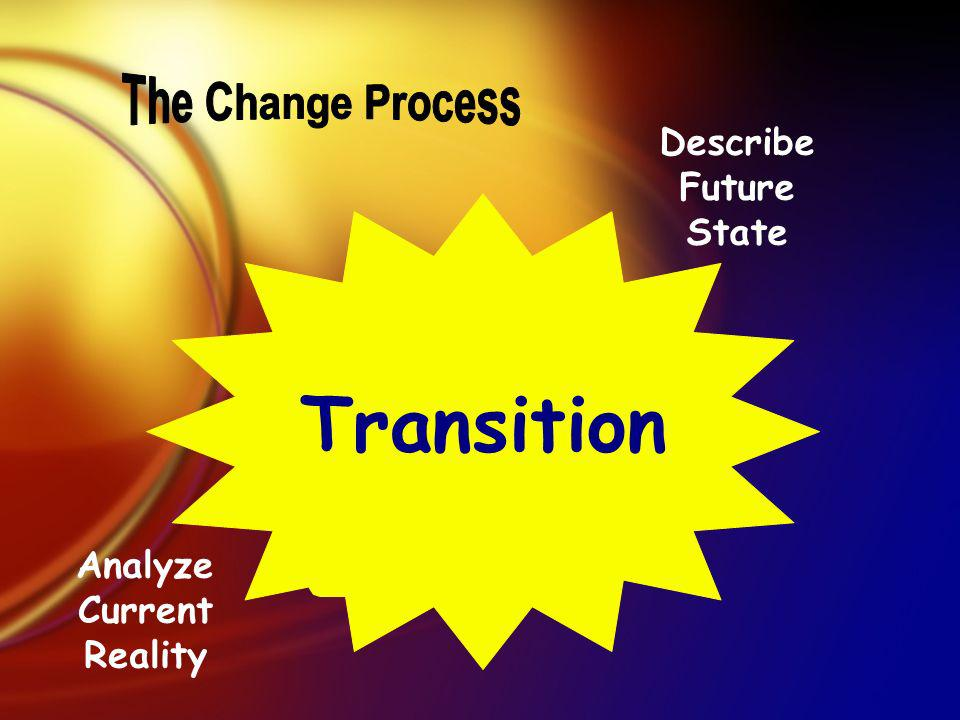 Transition Describe Future State Analyze Current Reality