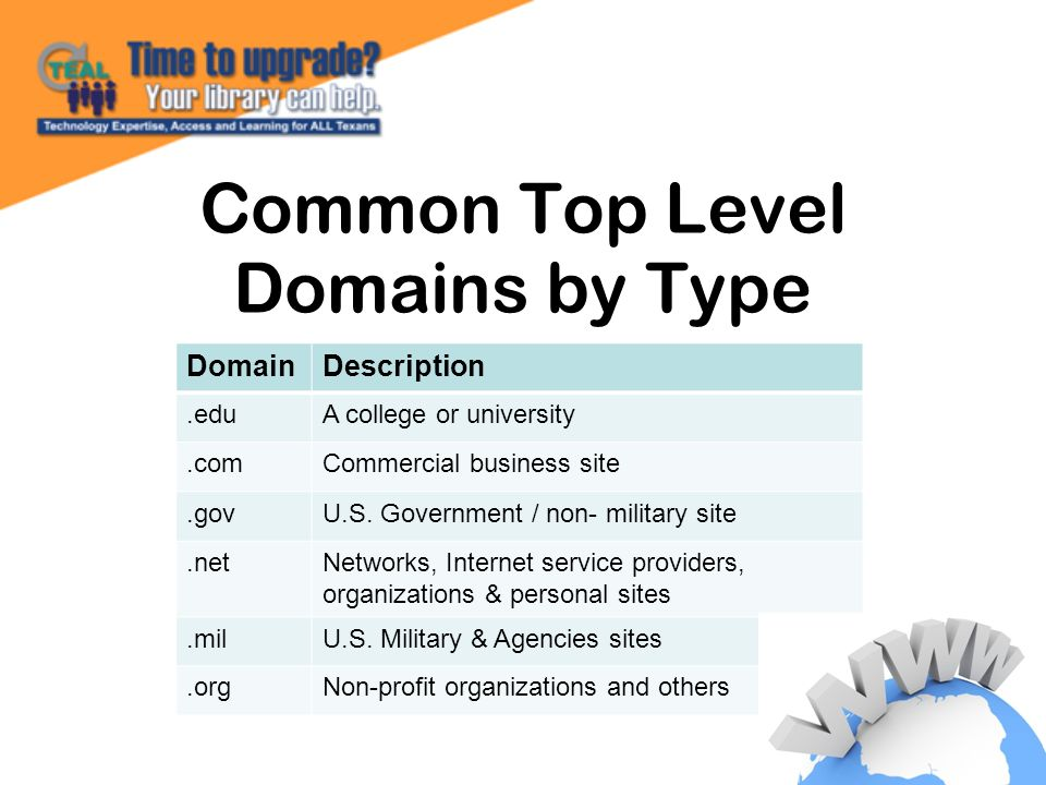 Common Top Level Domains by Type DomainDescription.eduA college or university.comCommercial business site.govU.S.