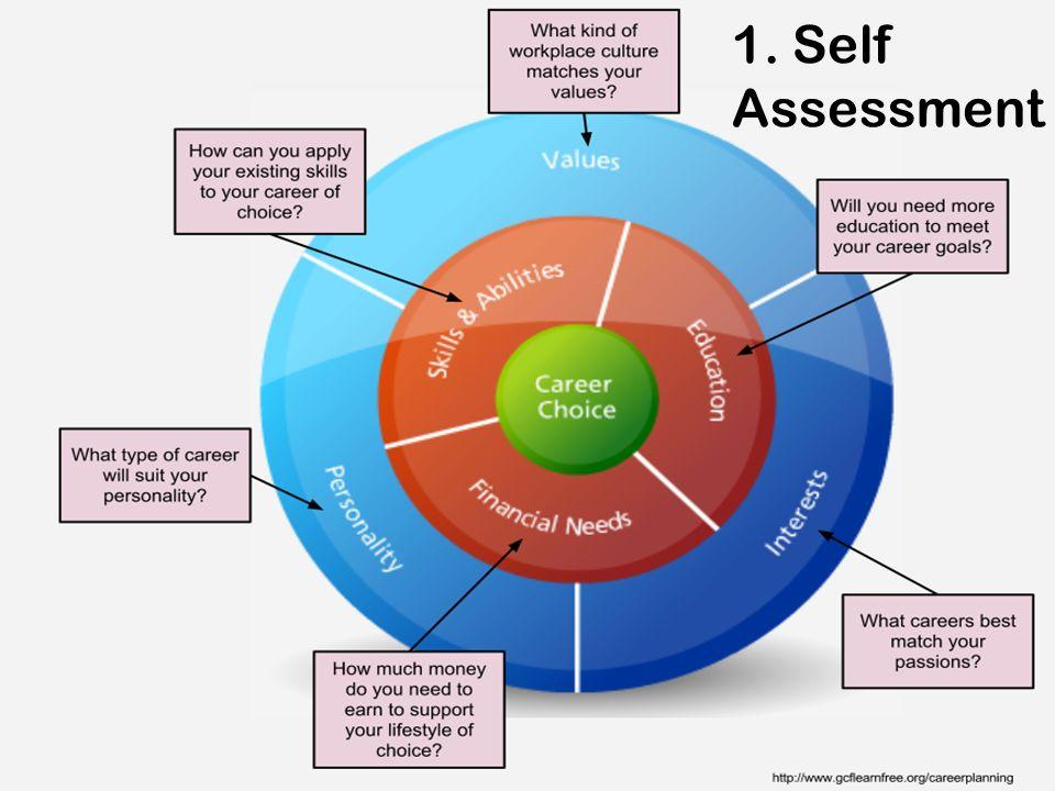 Self Assessment 1. Self Assessment
