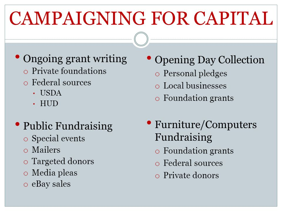 CAMPAIGNING FOR CAPITAL Ongoing grant writing o Private foundations o Federal sources USDA HUD Public Fundraising o Special events o Mailers o Targeted donors o Media pleas o eBay sales Opening Day Collection o Personal pledges o Local businesses o Foundation grants Furniture/Computers Fundraising o Foundation grants o Federal sources o Private donors