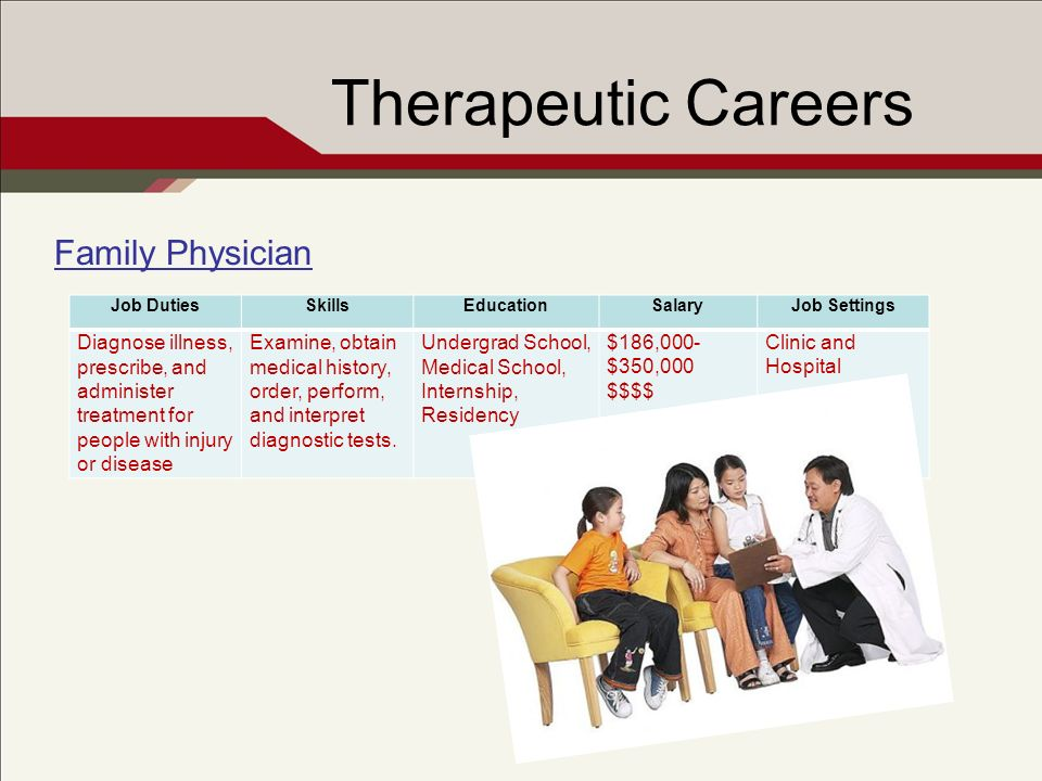 Therapeutic Careers Family Physician Job DutiesSkillsEducationSalaryJob Settings Diagnose illness, prescribe, and administer treatment for people with injury or disease Examine, obtain medical history, order, perform, and interpret diagnostic tests.