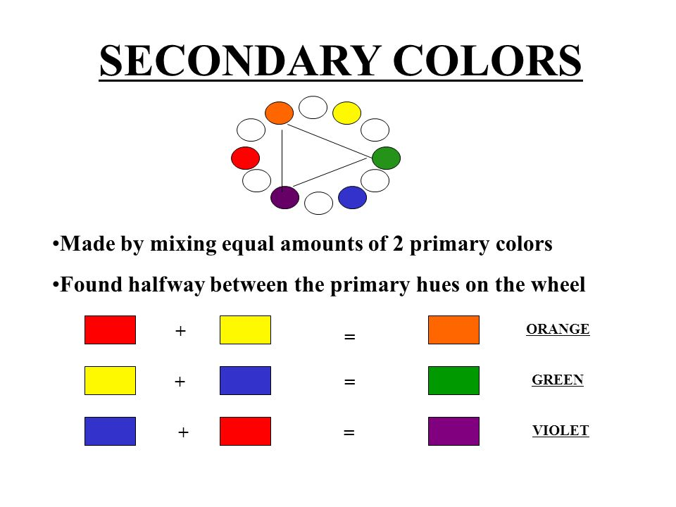 SECONDARY COLORS Made by mixing equal amounts of 2 primary colors Found halfway between the primary hues on the wheel + = + + = = ORANGE GREEN VIOLET