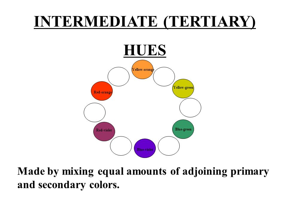 SHADE Made by adding black to a color so that it is darker. + = HUE BLACK SHADE
