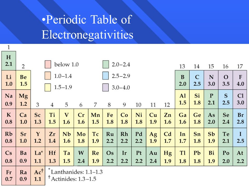 32 Periodic Table of Electronegativities