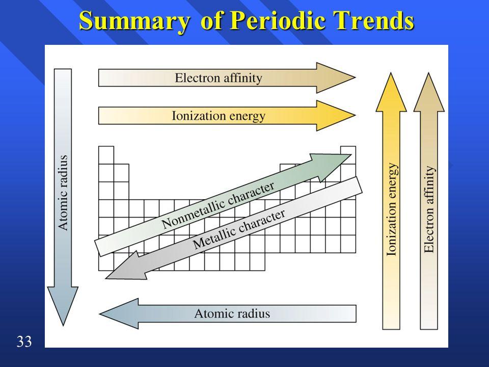 33 Summary of Periodic Trends