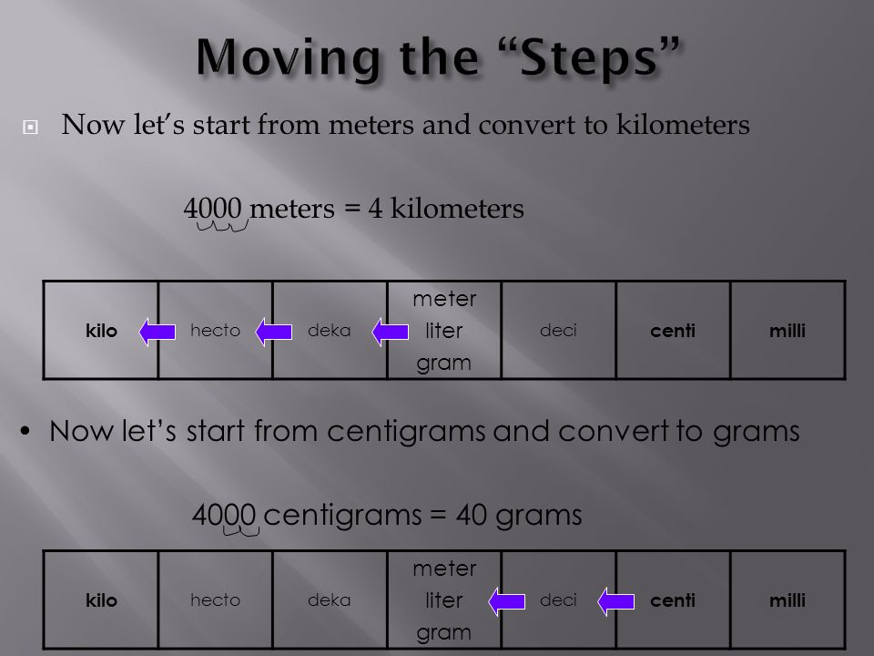 Now lets start from meters and convert to kilometers 4000 meters = 4 kilometers kilo hectodeka meter liter gram deci centimilli kilo hectodeka meter l