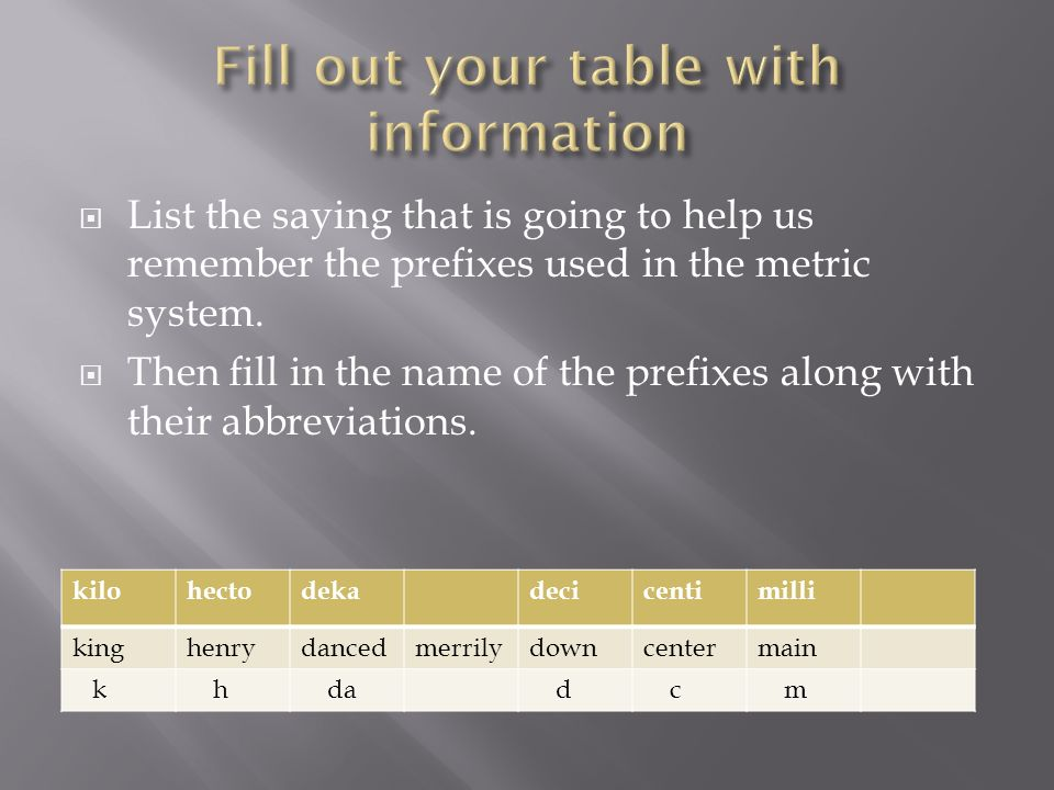 List the saying that is going to help us remember the prefixes used in the metric system. Then fill in the name of the prefixes along with their abbre