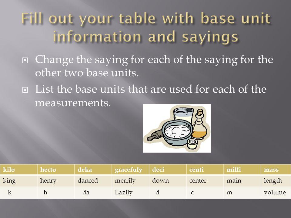 The three prefixes that we will use the most in class are: kilo centi milli kilo hectodeka Base Units meter gram liter deci centimilli