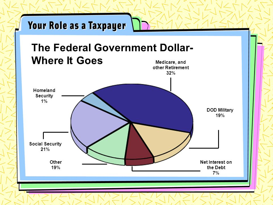 The Federal Government Dollar- Where It Goes Homeland Security 1% Medicare, and other Retirement 32% DOD Military 19% Social Security 21% Other 19% Net Interest on the Debt 7%