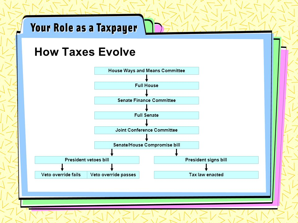 How Taxes Evolve House Ways and Means Committee Full House Senate Finance Committee Full Senate Joint Conference Committee Senate/House Compromise bill President vetoes bill Tax law enacted President signs bill Veto override fails Veto override passes