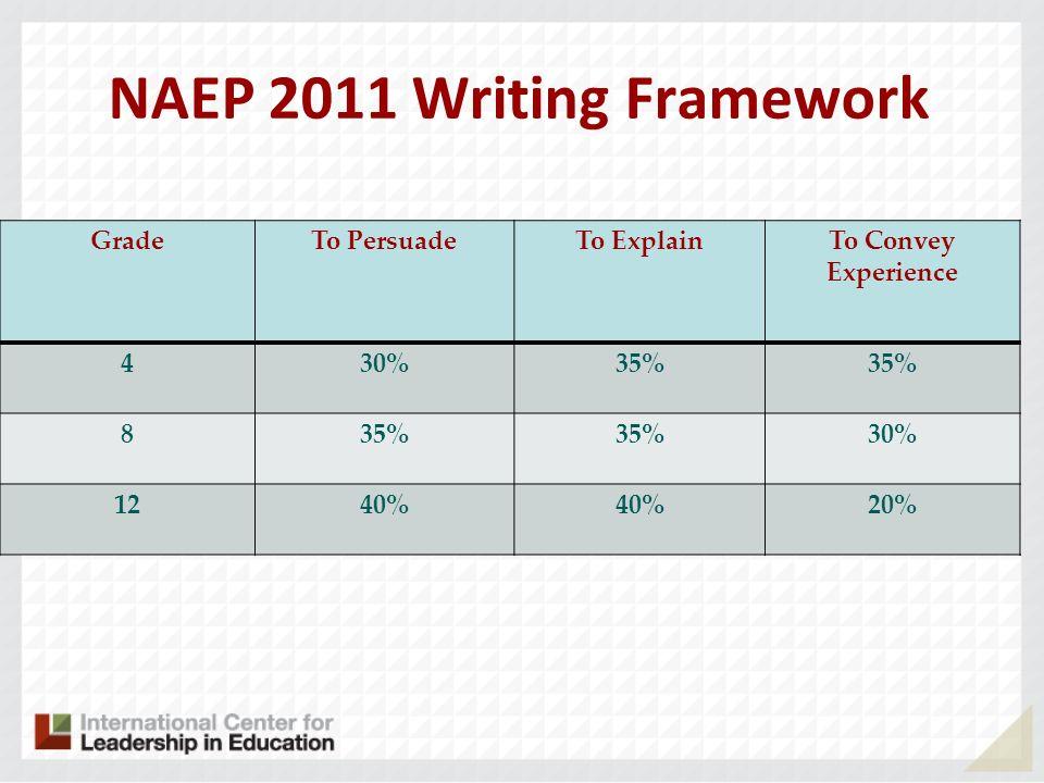 NAEP 2011 Writing Framework GradeTo PersuadeTo ExplainTo Convey Experience 430%35% 8 30% 1240% 20%