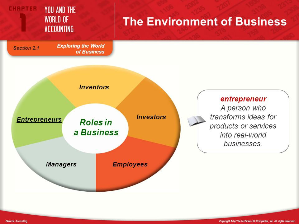 Copyright © by The McGraw-Hill Companies, Inc. All rights reserved.Glencoe Accounting Exploring the World of Business The Environment of Business Sect