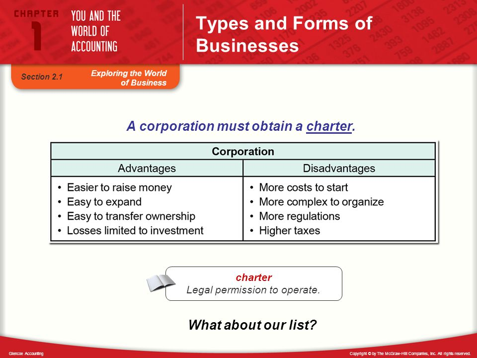 Copyright © by The McGraw-Hill Companies, Inc. All rights reserved.Glencoe Accounting Exploring the World of Business Types and Forms of Businesses A
