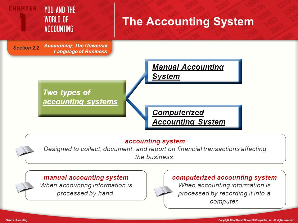 Copyright © by The McGraw-Hill Companies, Inc. All rights reserved.Glencoe Accounting Accounting: The Universal Language of Business Section 2.2 The A