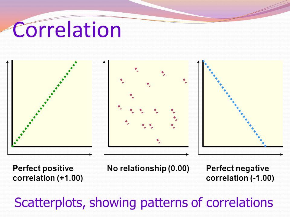 Correlation Perfect positive correlation (+1.00) No relationship (0.00)Perfect negative correlation (-1.00) Scatterplots, showing patterns of correlat
