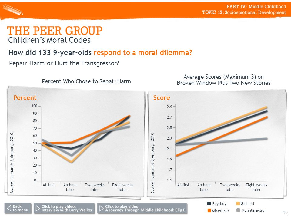 Childrens Moral Codes 10 How did 133 9-year-olds respond to a moral dilemma.
