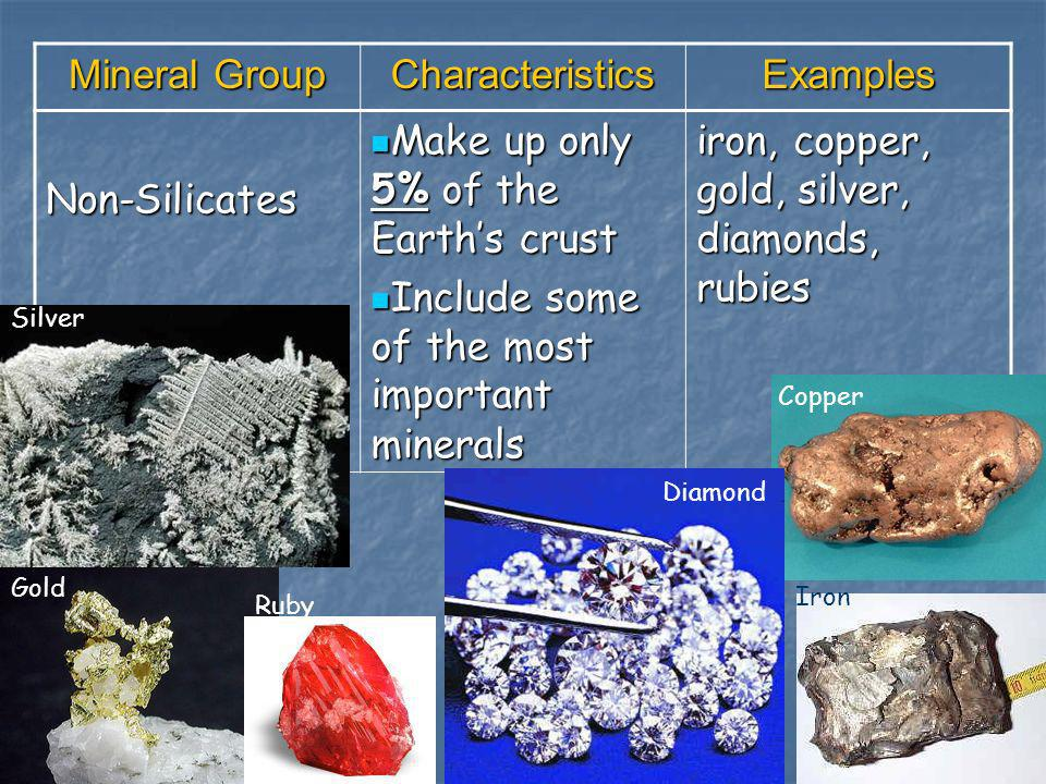 Mineral Group CharacteristicsExamples Non-Silicates Make up only 5% of the Earths crust Make up only 5% of the Earths crust Include some of the most i