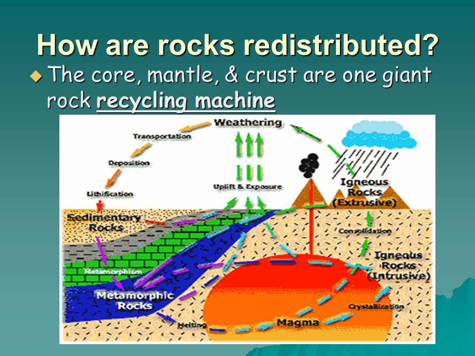 How are rocks redistributed.
